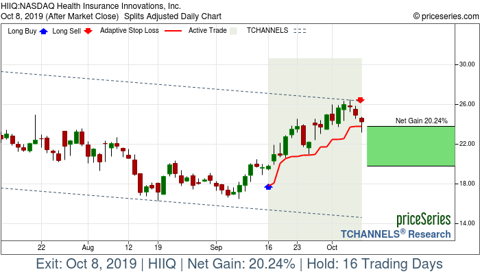 Trade Chart HIIQ Sep 16, 2019, priceSeries