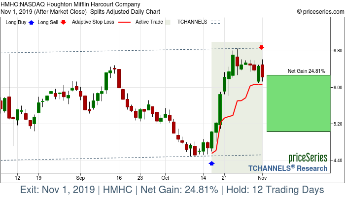 Trade Chart HMHC Oct 16, 2019, priceSeries