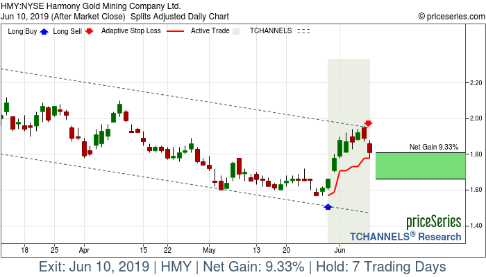 Trade Chart HMY May 30, 2019, priceSeries