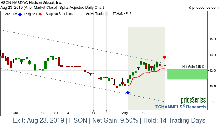 Trade Chart HSON Aug 2, 2019, priceSeries