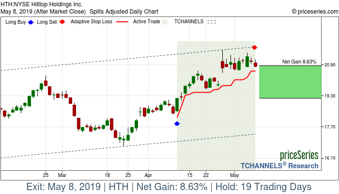 Trade Chart HTH Apr 10, 2019, priceSeries