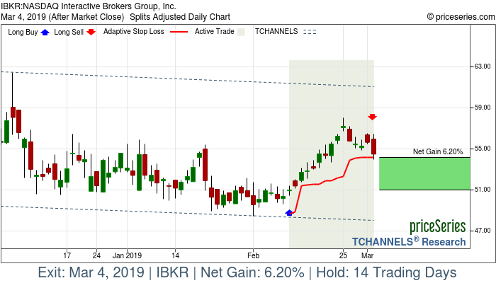 Trade Chart IBKR Feb 11, 2019, priceSeries
