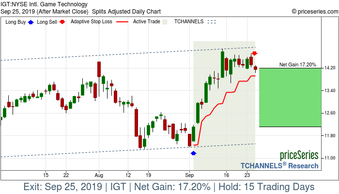 Trade Chart IGT Sep 4, 2019, priceSeries