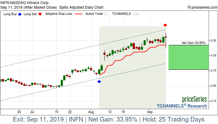 Trade Chart INFN Aug 6, 2019, priceSeries