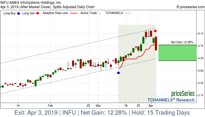 Trade Chart INFU Mar 13, 2019, priceSeries