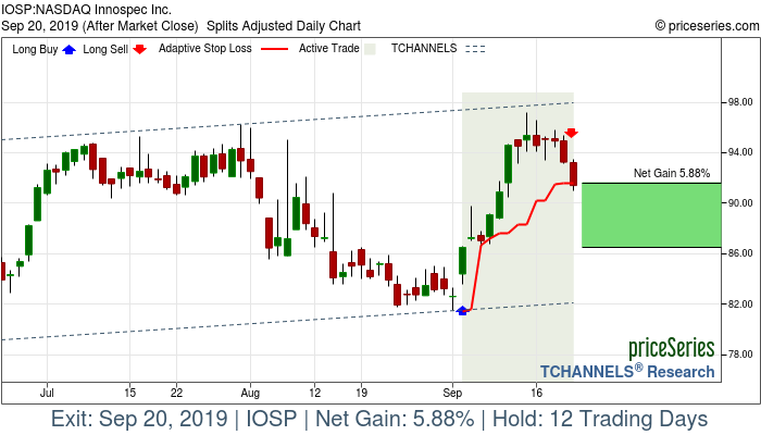 Trade Chart IOSP Sep 4, 2019, priceSeries