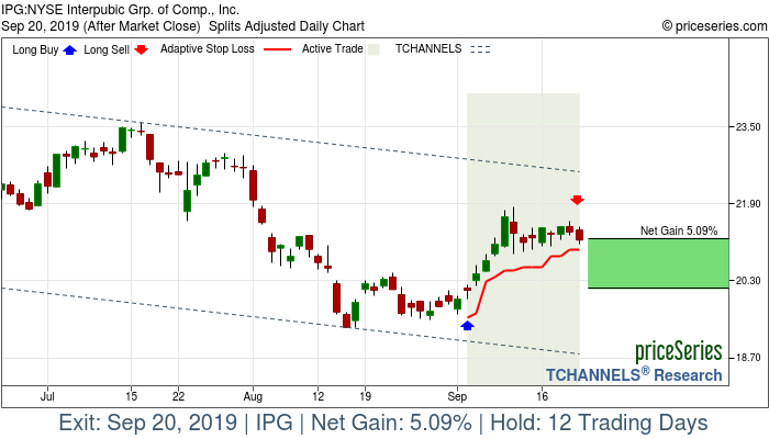 Trade Chart IPG Sep 4, 2019, priceSeries