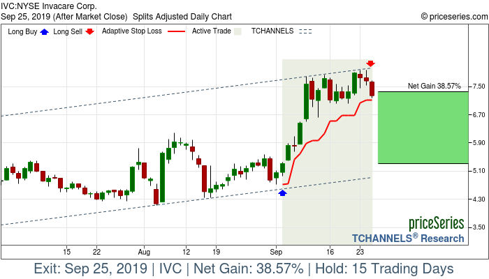 Trade Chart IVC Sep 4, 2019, priceSeries