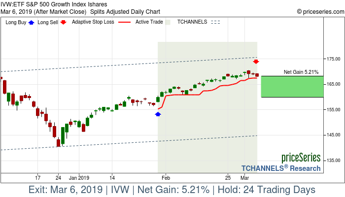 Trade Chart IVW Jan 30, 2019, priceSeries