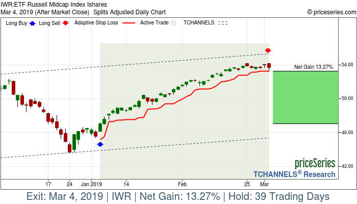Trade Chart IWR Jan 4, 2019, priceSeries