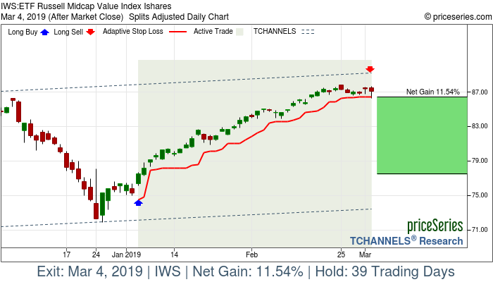 Trade Chart IWS Jan 4, 2019, priceSeries