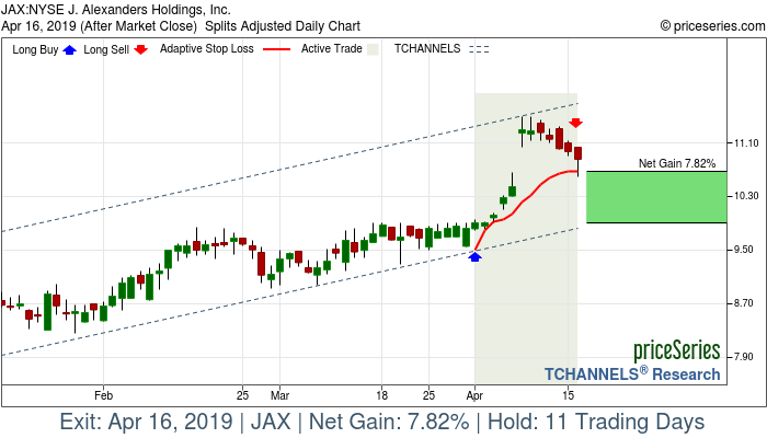 Trade Chart JAX Apr 1, 2019, priceSeries