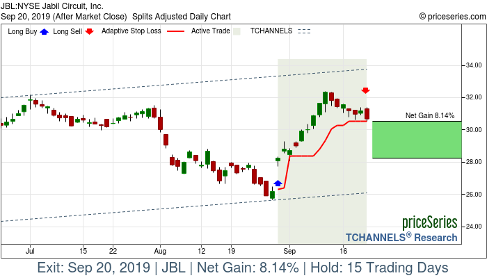 Trade Chart JBL Aug 29, 2019, priceSeries