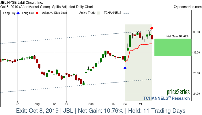 Trade Chart JBL Sep 23, 2019, priceSeries