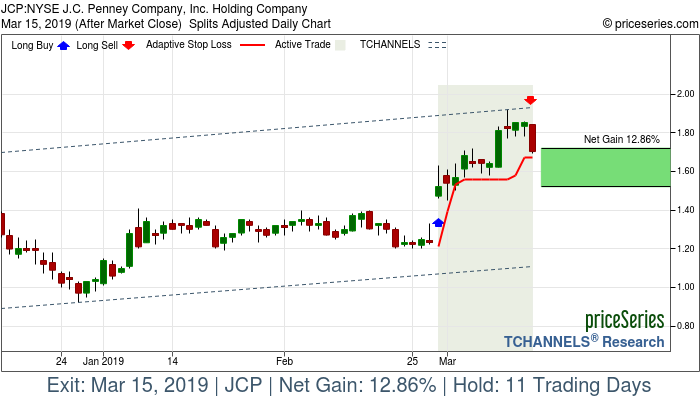 Trade Chart JCP Feb 28, 2019, priceSeries