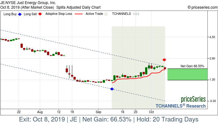 Trade Chart JE Sep 10, 2019, priceSeries