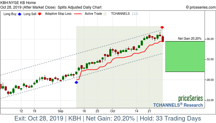 Trade Chart KBH Sep 11, 2019, priceSeries