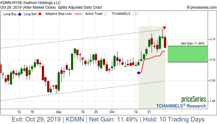 Trade Chart KDMN Oct 15, 2019, priceSeries