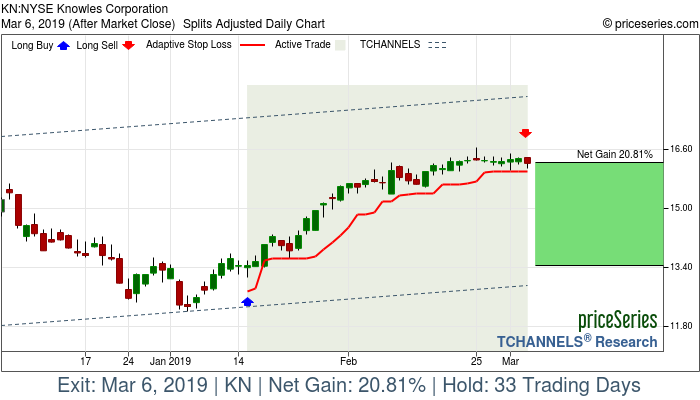 Trade Chart KN Jan 15, 2019, priceSeries