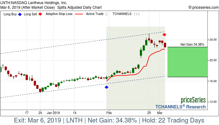 Trade Chart LNTH Jan 31, 2019, priceSeries