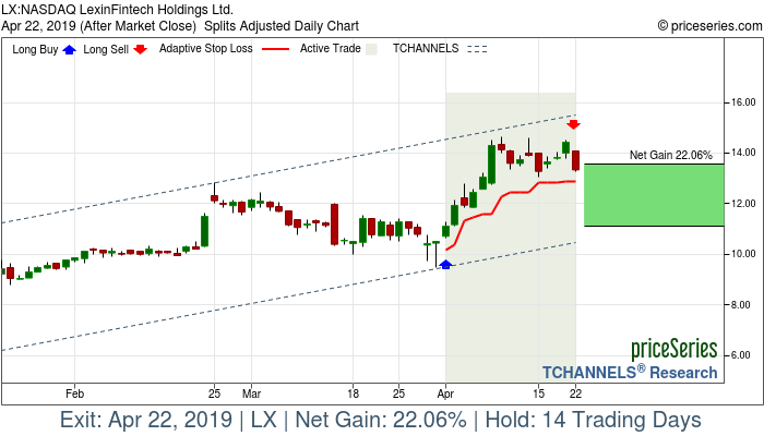 Trade Chart LX Apr 1, 2019, priceSeries
