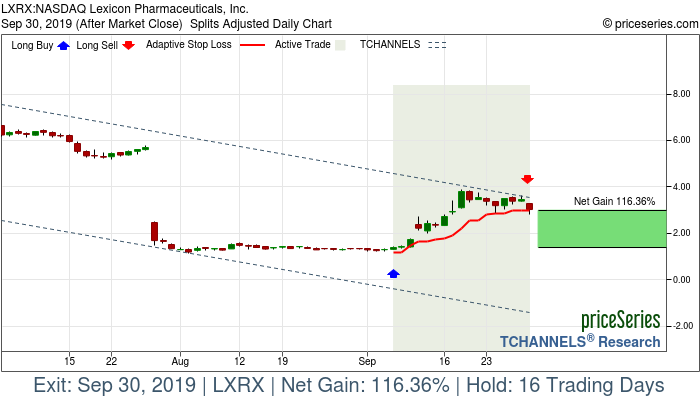 Trade Chart LXRX Sep 6, 2019, priceSeries