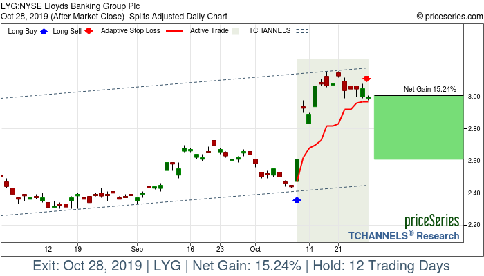 Trade Chart LYG Oct 10, 2019, priceSeries