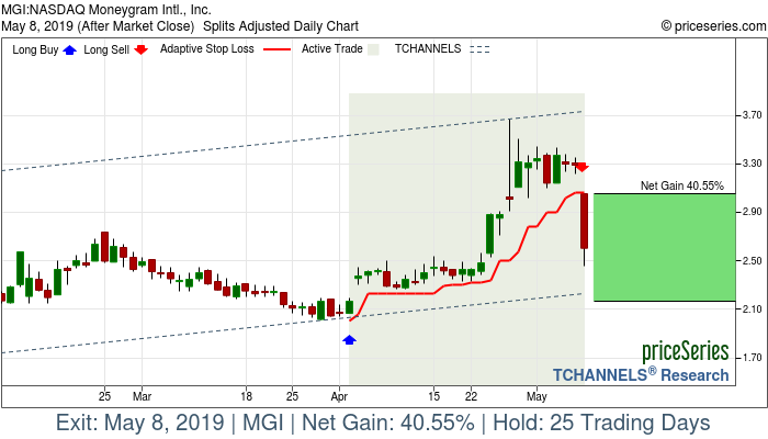 Trade Chart MGI Apr 2, 2019, priceSeries