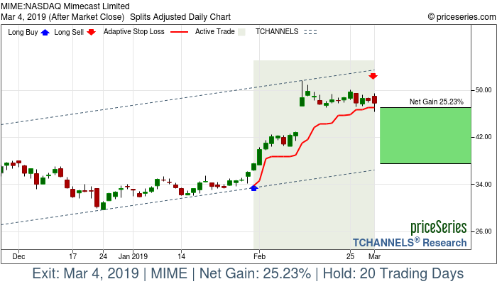 Trade Chart MIME Jan 31, 2019, priceSeries