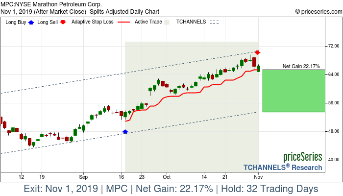 Trade Chart MPC Sep 17, 2019, priceSeries