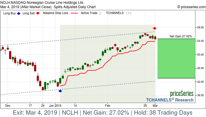 Trade Chart NCLH Jan 4, 2019, priceSeries