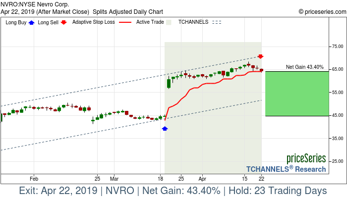 Trade Chart NVRO Mar 19, 2019, priceSeries