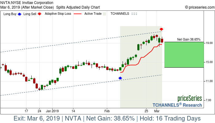 Trade Chart NVTA Feb 8, 2019, priceSeries