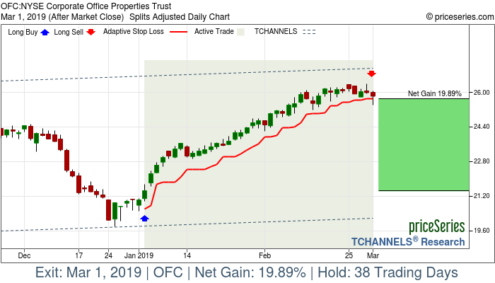 Trade Chart OFC Jan 3, 2019, priceSeries