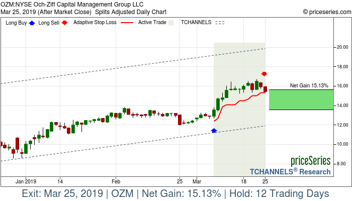 Trade Chart OZM Mar 7, 2019, priceSeries