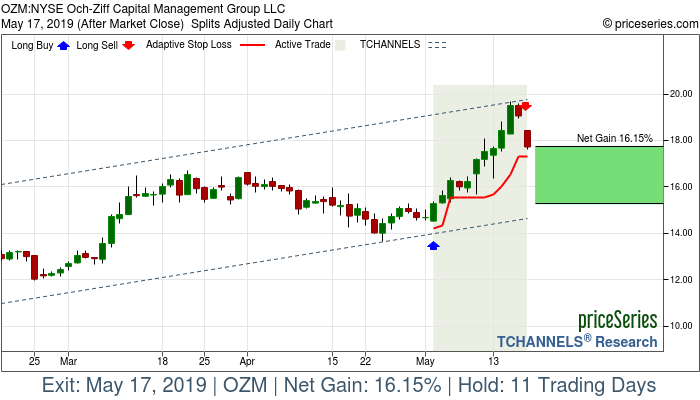 Trade Chart OZM May 2, 2019, priceSeries