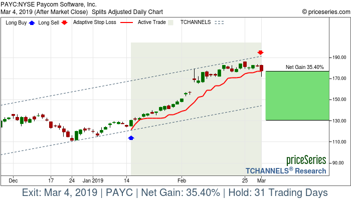 Trade Chart PAYC Jan 15, 2019, priceSeries