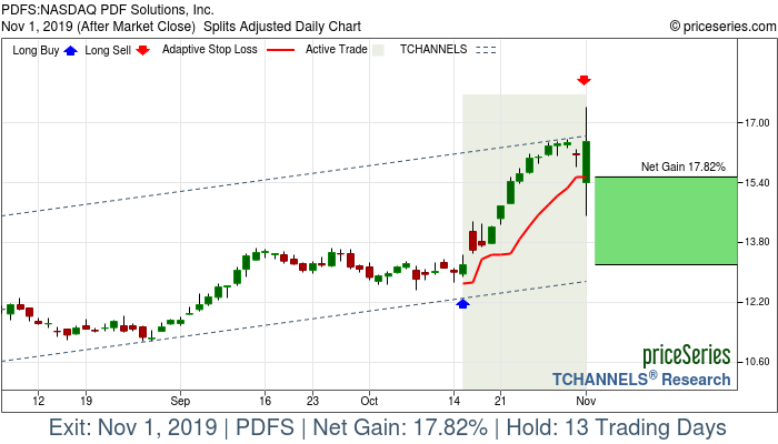 Trade Chart PDFS Oct 15, 2019, priceSeries