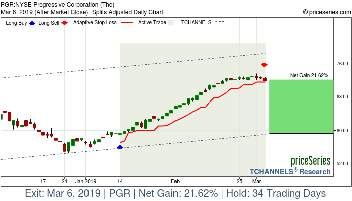 Trade Chart PGR Jan 14, 2019, priceSeries