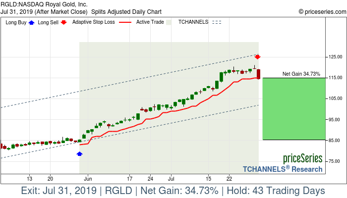 Trade Chart RGLD May 30, 2019, priceSeries