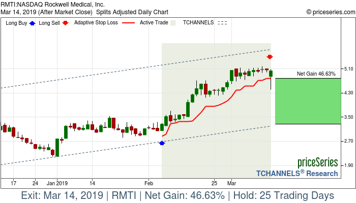 Trade Chart RMTI Feb 6, 2019, priceSeries