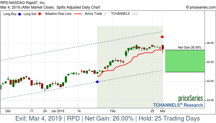 Trade Chart RPD Jan 24, 2019, priceSeries