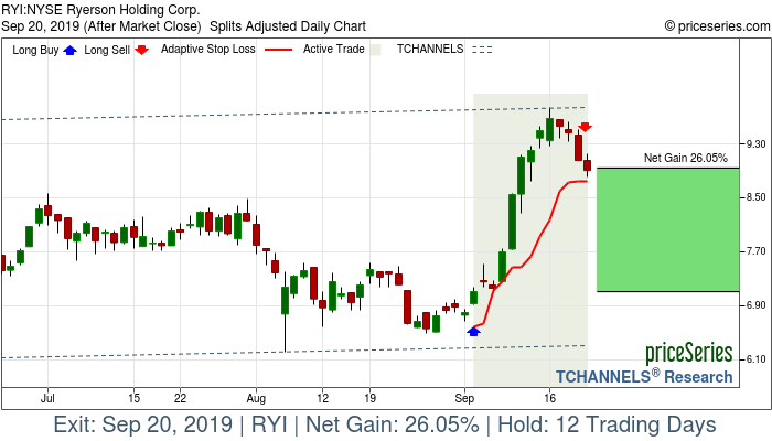 Trade Chart RYI Sep 4, 2019, priceSeries