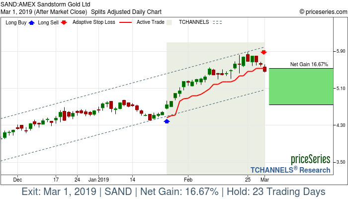Trade Chart SAND Jan 25, 2019, priceSeries