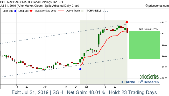 Trade Chart SGH Jun 26, 2019, priceSeries