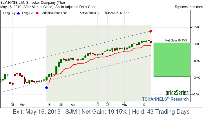 Trade Chart SJM Mar 15, 2019, priceSeries