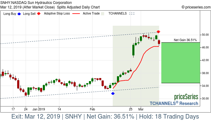 Trade Chart SNHY Feb 13, 2019, priceSeries