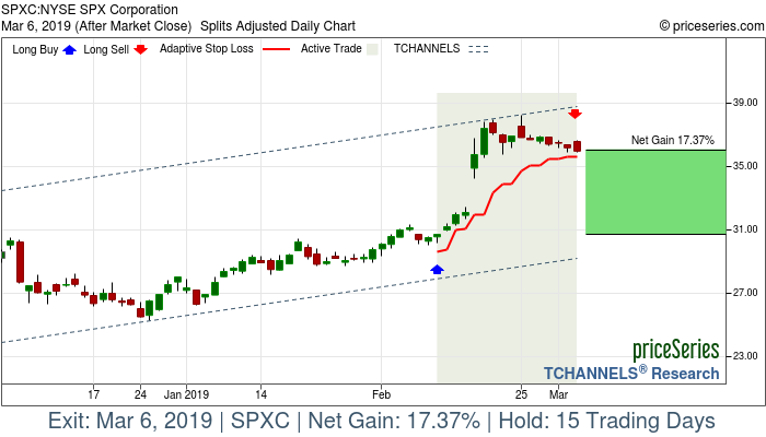 Trade Chart SPXC Feb 11, 2019, priceSeries