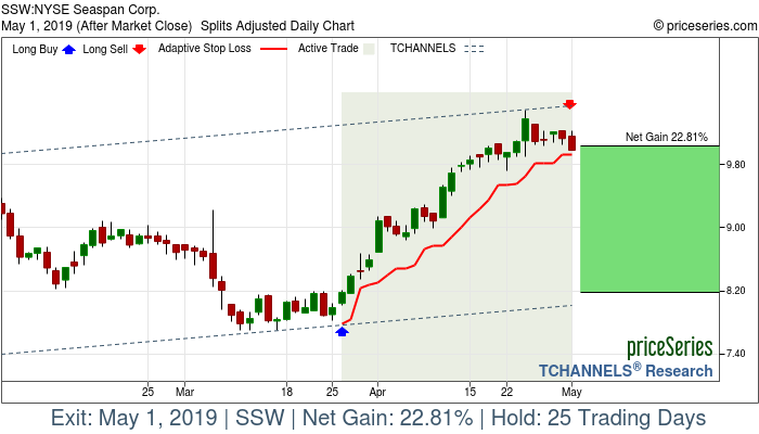 Trade Chart SSW Mar 26, 2019, priceSeries