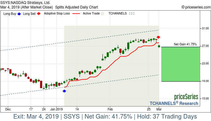 Trade Chart SSYS Jan 7, 2019, priceSeries